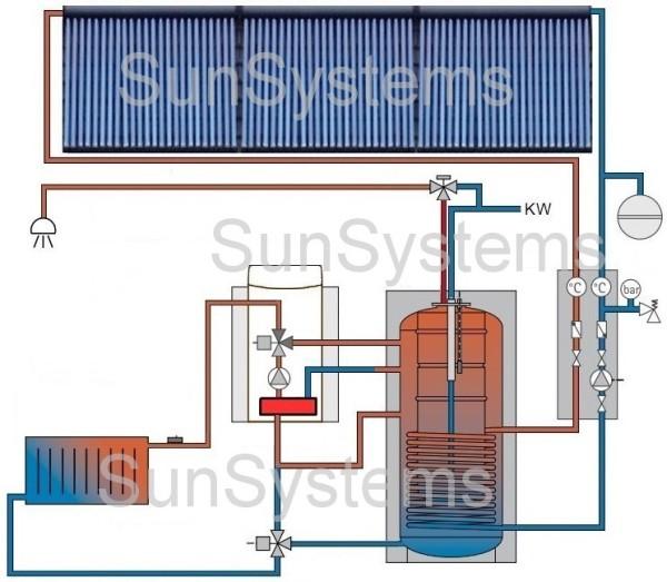 Verwarmings ondersteuning 2 boilers